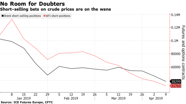 Short-selling bets on crude prices are on the wane
